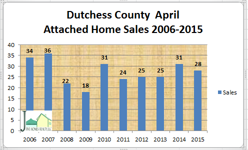 Dutchess County attached home sales