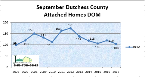Dutchess County NY attached homes day on market September 2017