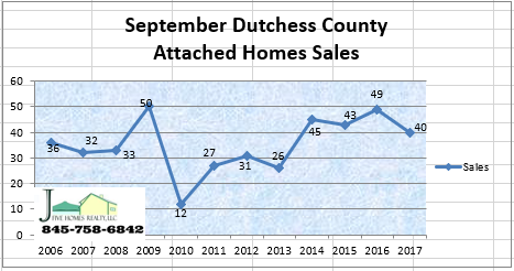 Dutchess County NY attached home sales September 2017