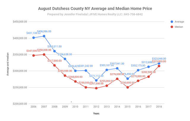 A decline in Dutchess County NY home sales August 2018