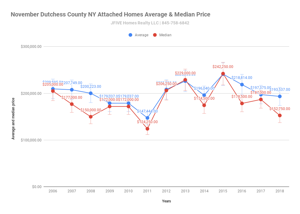 Attached homeprice in Duthess County NY during November 2006-2018