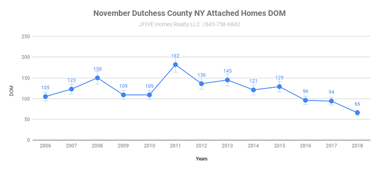 tchess County NY attached homes November DOM
