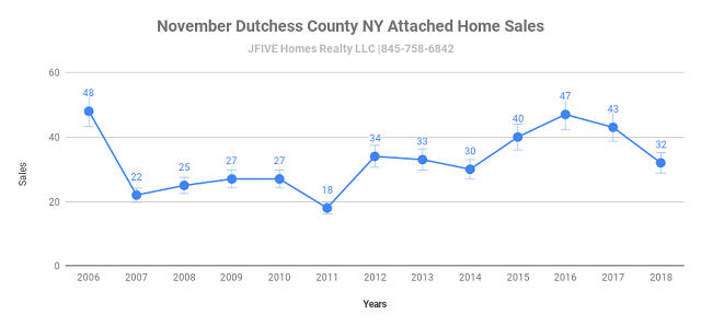 Dutchess County attached home sales November 2006-2018